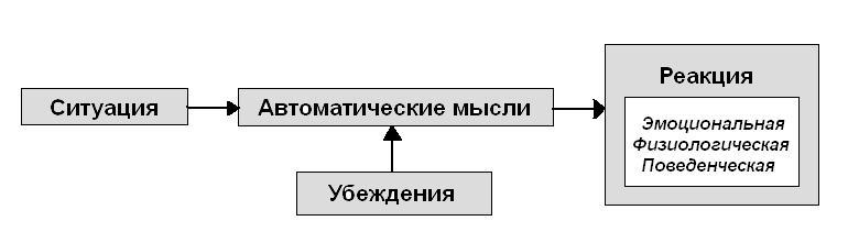 Kognit-model